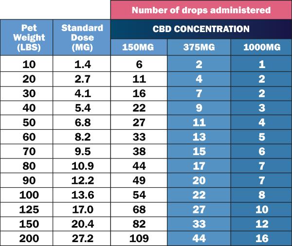 CBD dosing chart for dogs